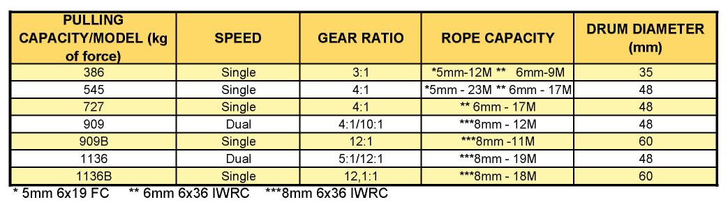 Hand Winches Spec Table