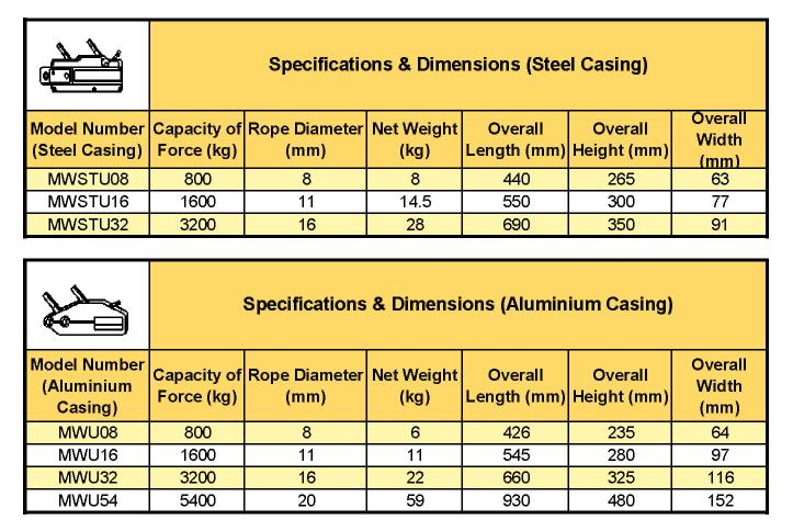 Iwrc Wire Rope Specifications - Dolgular.com