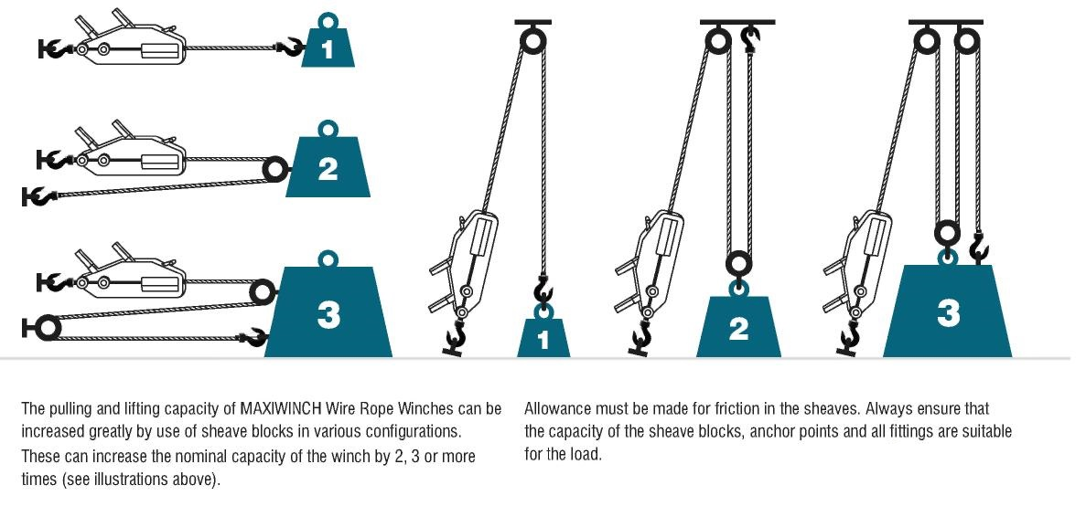 Maxiwinch Wire Rope Winches - Lifting Solutions