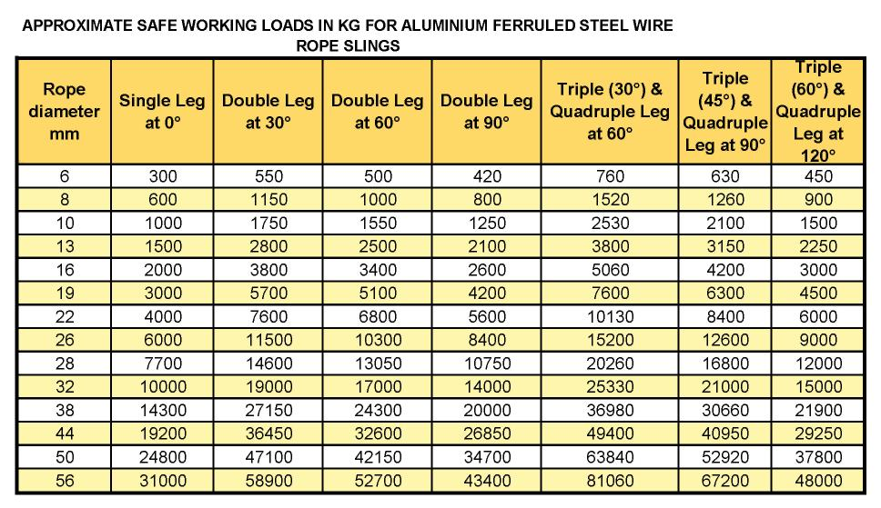 Steel Wire Rope Slings - Lifting Solutions