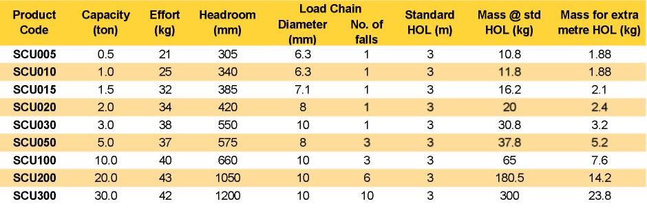 Tiger Corrosion Resistant Chain Hoist Product Table
